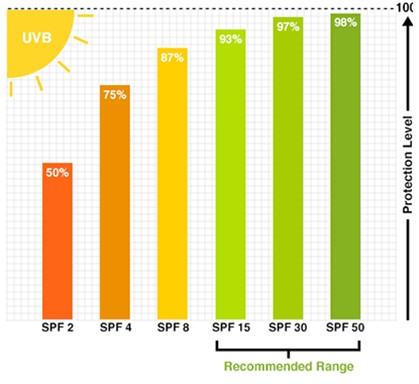 spf مناسب محصولات ضد آفتاب